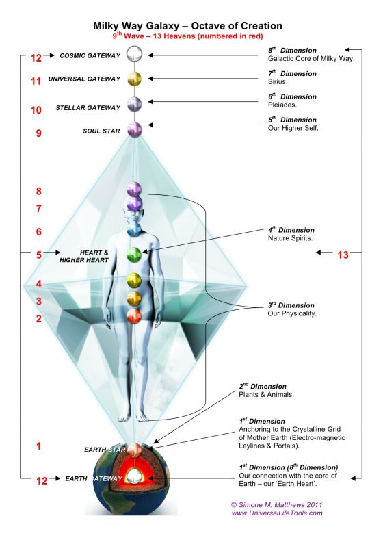 what are the 12 dimensions of consciousness what how why