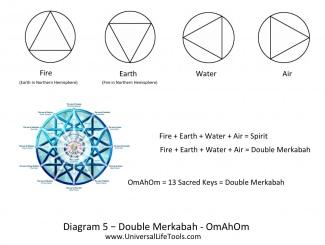 Double Mekabah OmAhOm