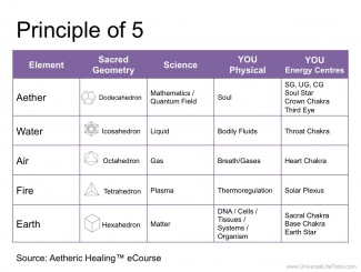 Principle of 5 Aetheric Healing - 1