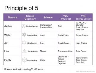 Principle of 5 Aetheric Healing - 1