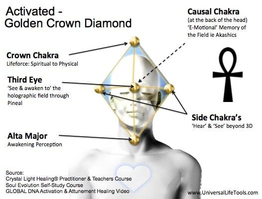 2 Golden-Crown-Diamond-Activated-DNA