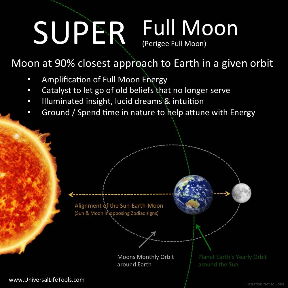 Energy - SuperMoons & MicroMoons 2019