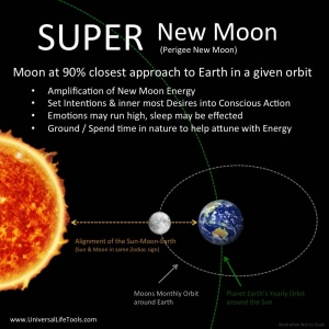 Super-Moon-New-Moon