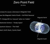 1 Zero Point Field
