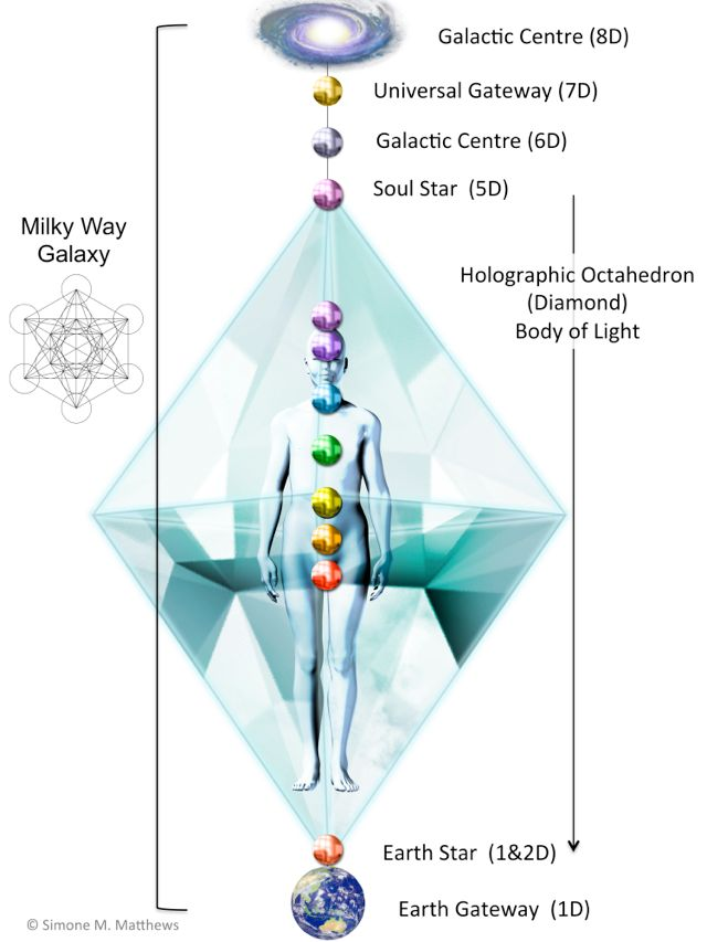 Octahedron_Light_Body_Galaxy merkabah activation star of david 25 26 august 2013 light body diagram at suagrazia.org