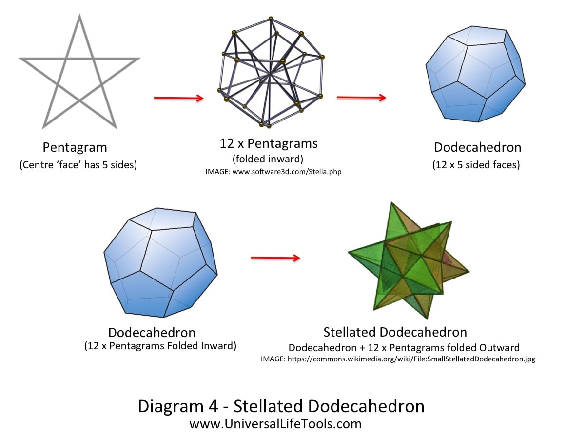 Stellated Dodecahedron Crystal Double Merkabah Light Body merkabah activation & the number 13 light body diagram at suagrazia.org