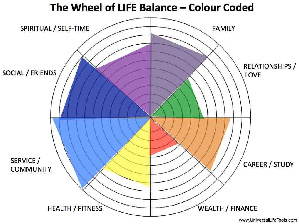 Wheel_Life_Colours