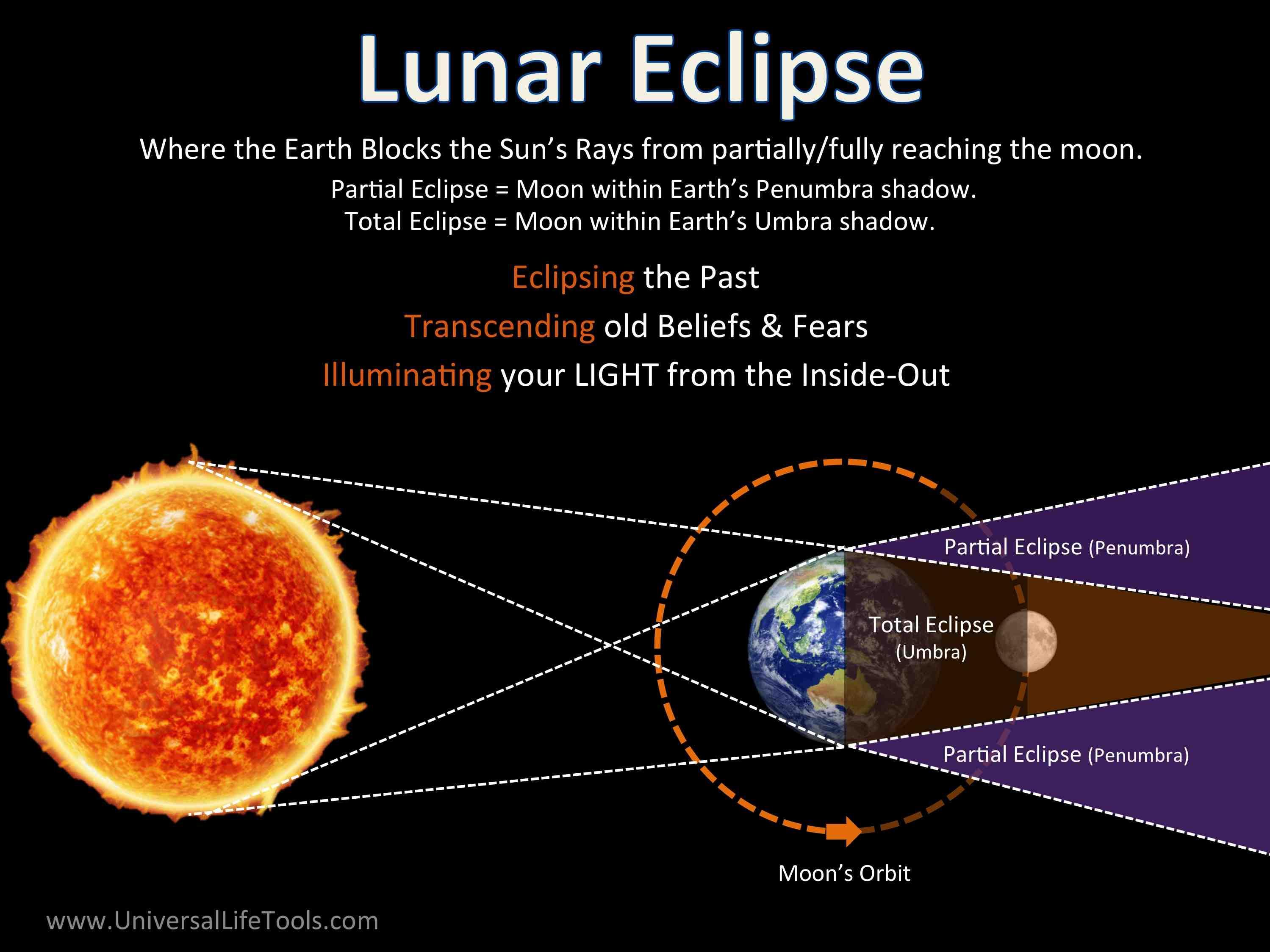 Lunar Solar Eclipse Energy 2019