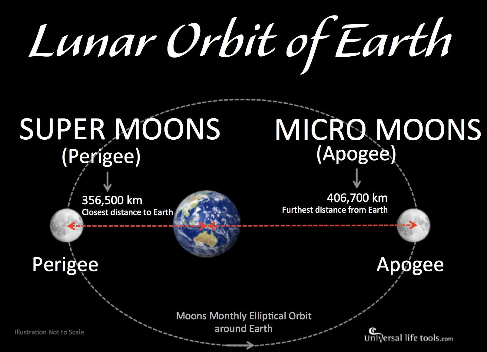Super Moons 2017 Micro Moons 2017