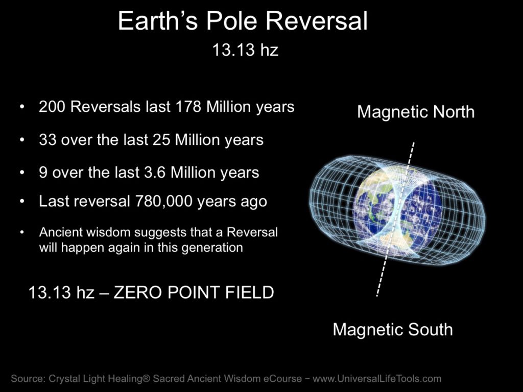 Earth Polar Shift Historically
