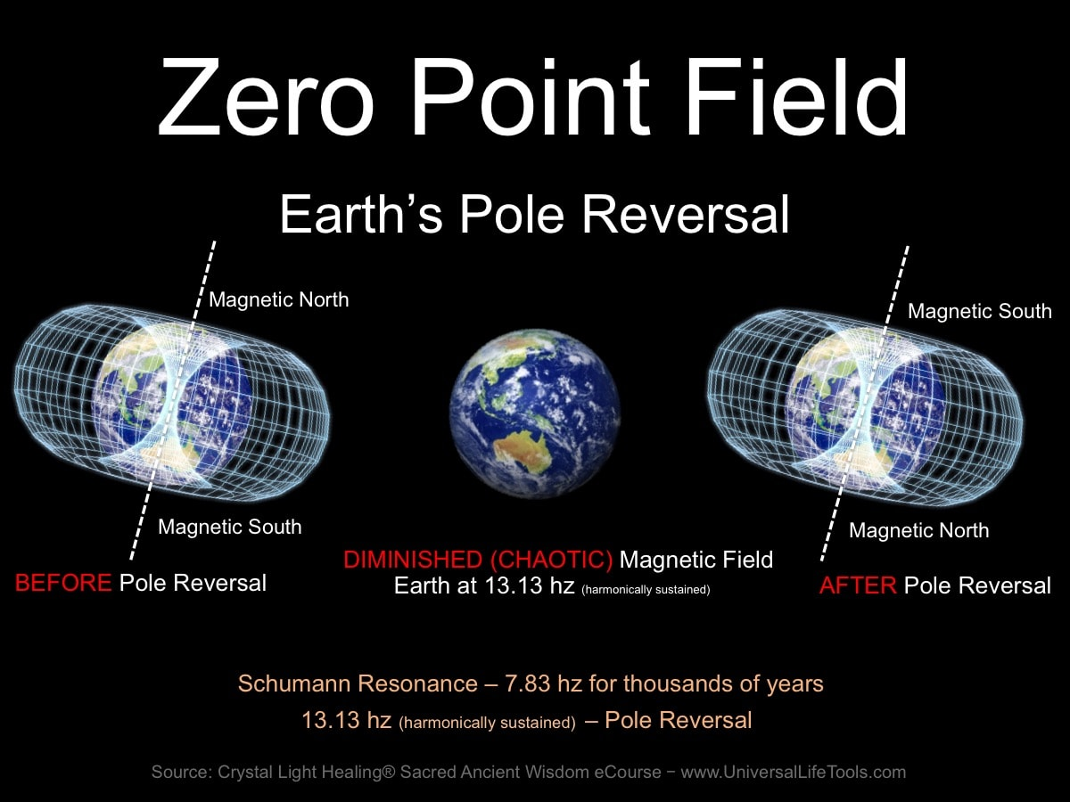 Earth magnetic field reversal simulation dating 10