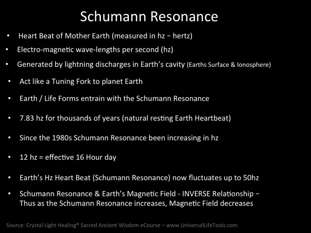 Earths Schumann Resonance