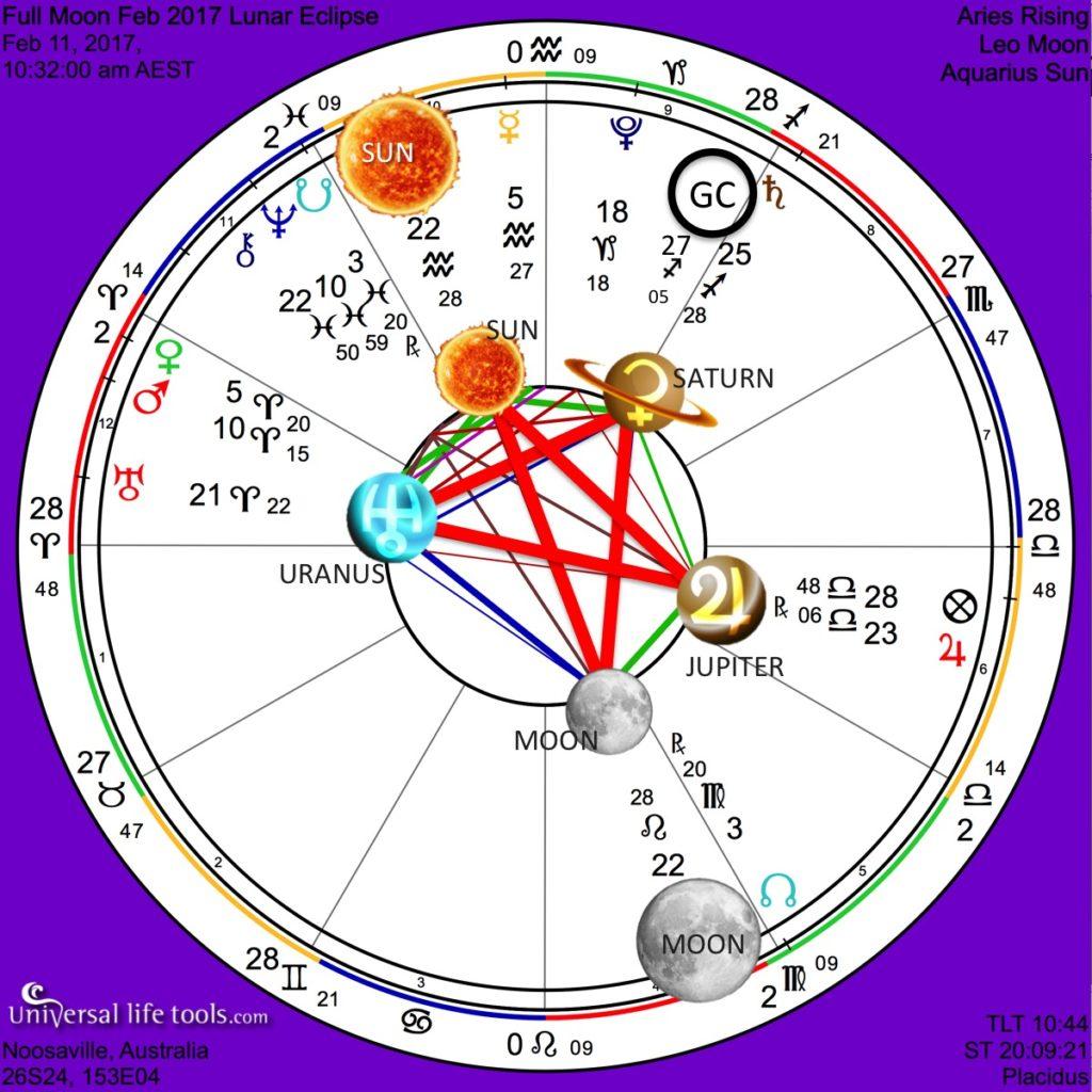 Full Moon Pentagram February 2017