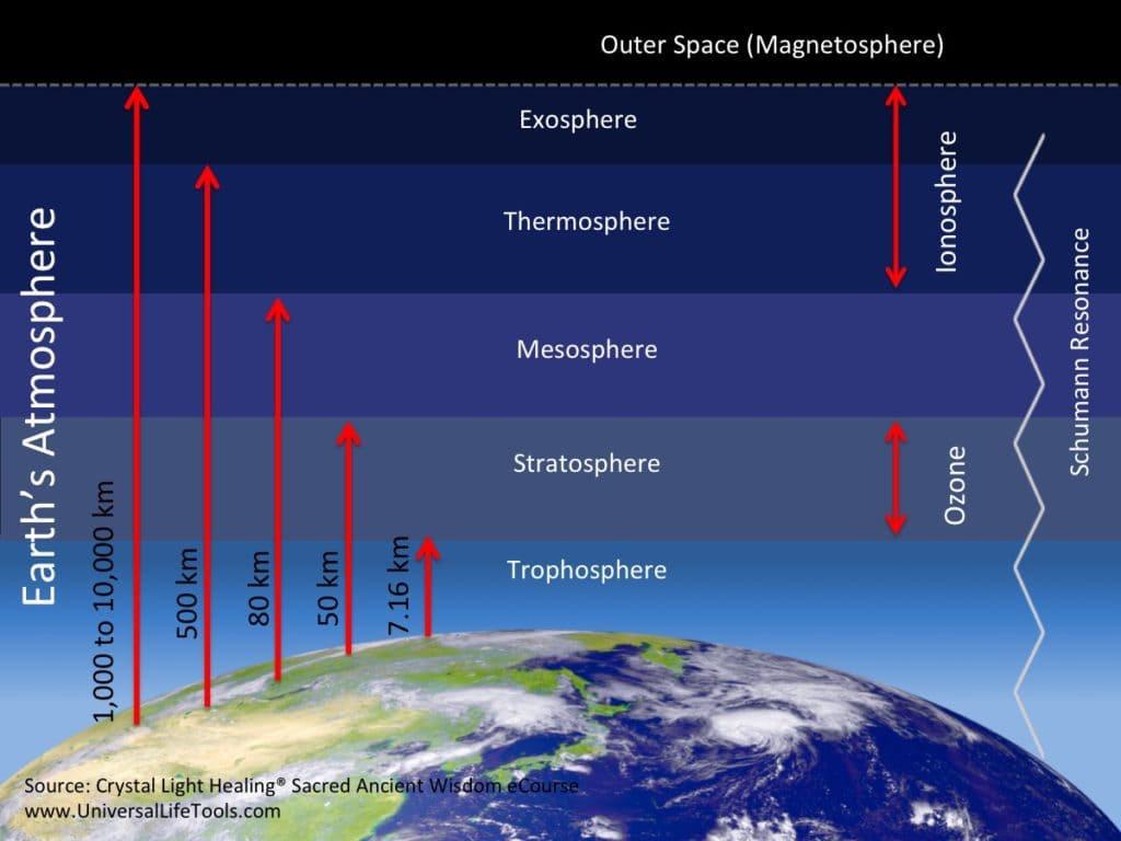 Schumann Resonance Ionosphere