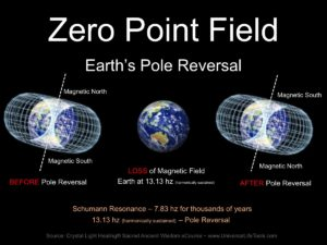 Zero Point Field Earth pole reversal