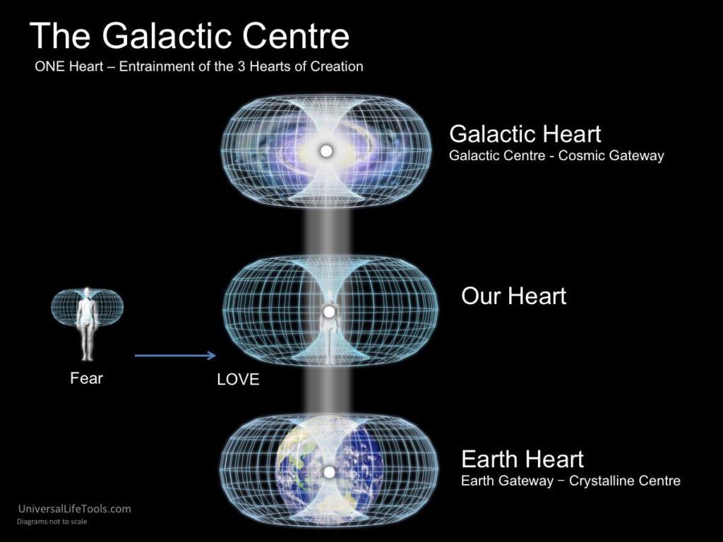 Human Brain Galactic Star Map