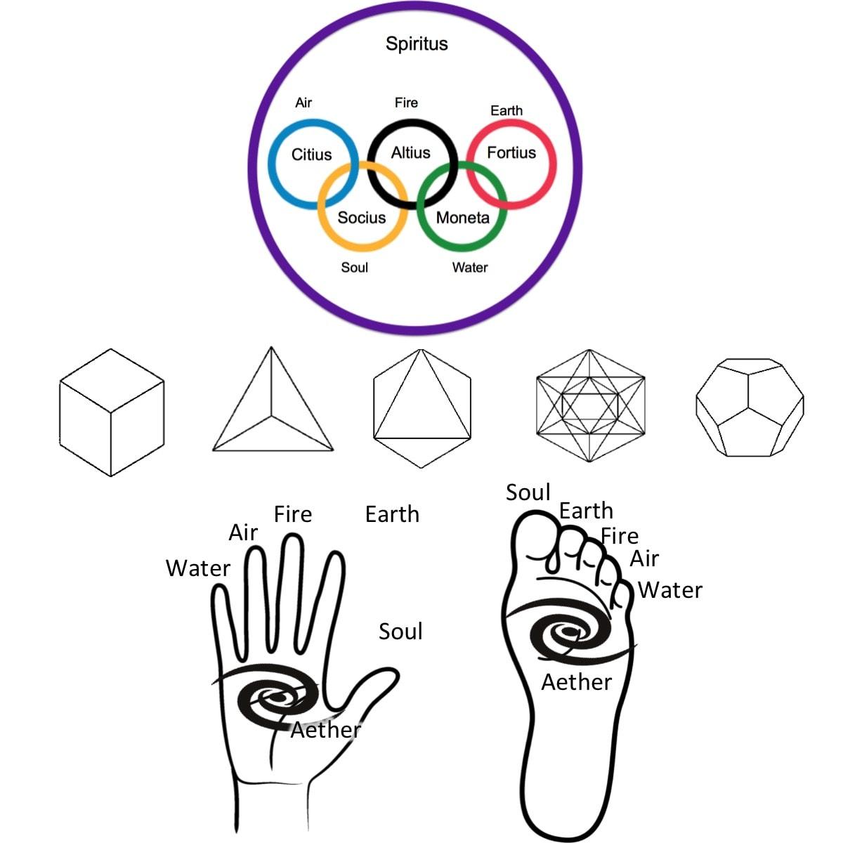 Aetheric Healing Key learnings 4
