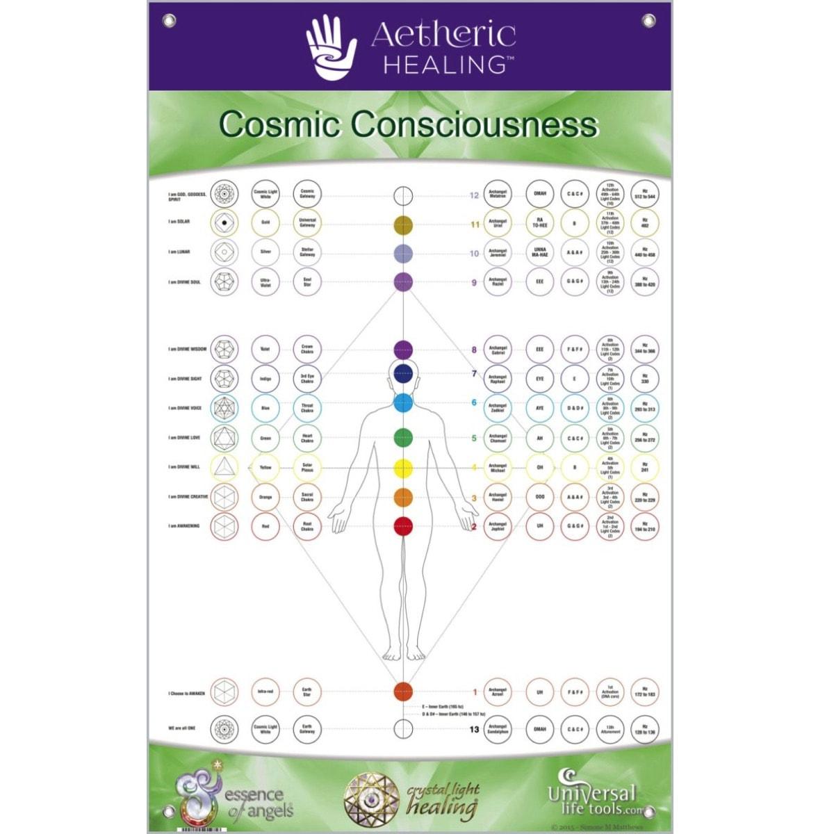 Aetheric Healing Key learnings 7