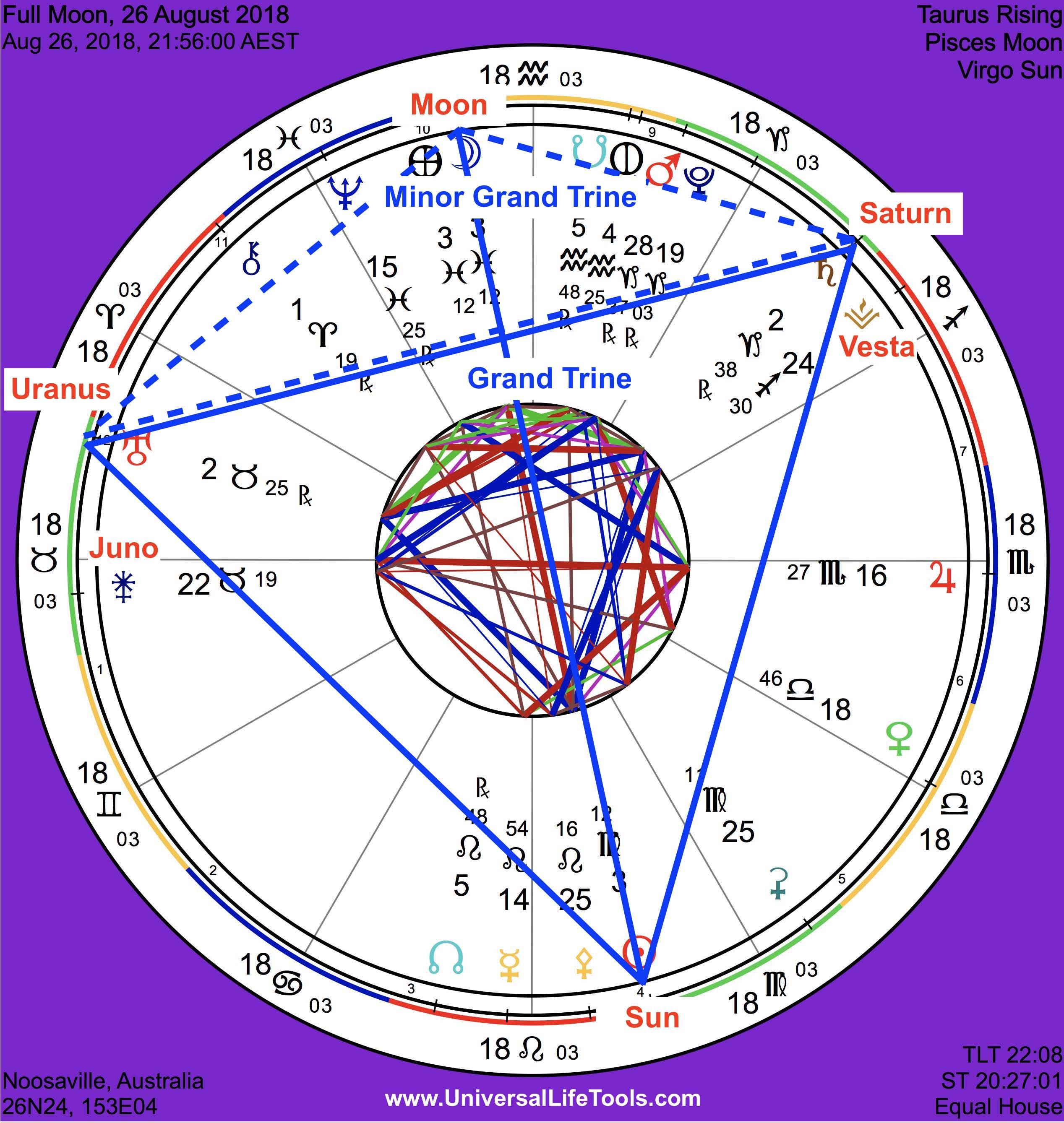 Full Moon August 2018 Kite Energy Simone M Matthews Universal Diagram